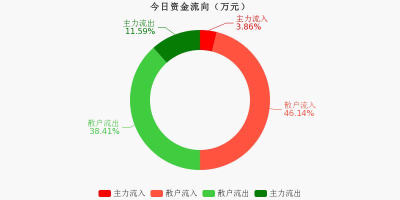 黄山旅游:主力资金净流出382.71万,净占比-15.30%(10-26)图1
