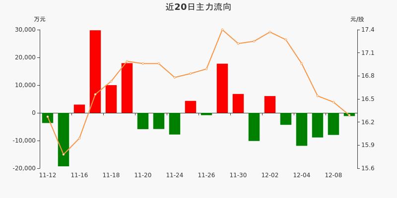 保利地产:主力资金连续5天净流出累计3.42亿元(12-09)图3
