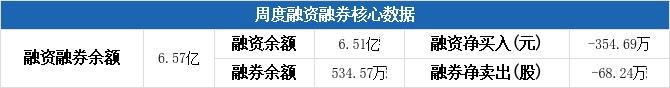 融资融券周汇总:中国医药本周融资净偿还354.69万元