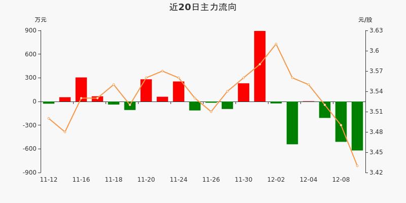 中原高速:主力资金连续3天净流出累计1339.15万元(12-09)图3