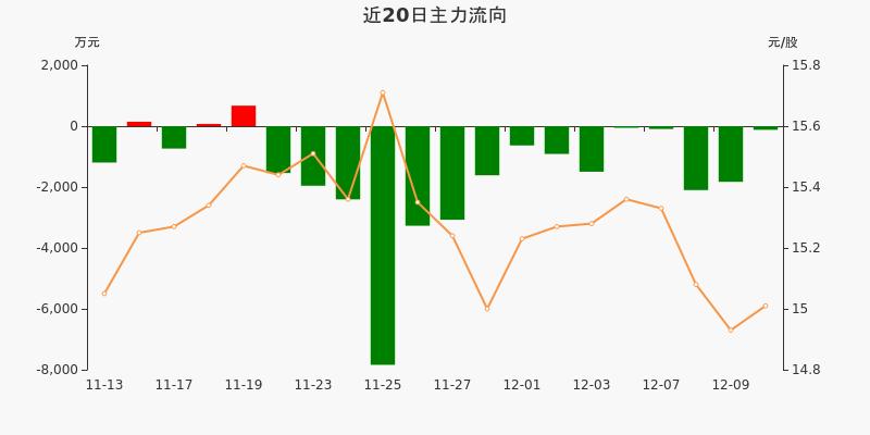 中国医药:主力资金连续15天净流出累计2.89亿元(12-10)图3