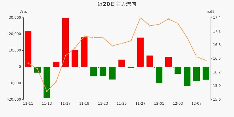 保利地产:主力资金连续4天净流出累计3.3亿元(12-08)图3