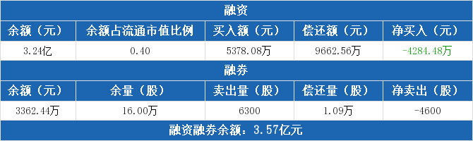 古井贡酒融资买入5378.08万元 融资偿还9662.56万元