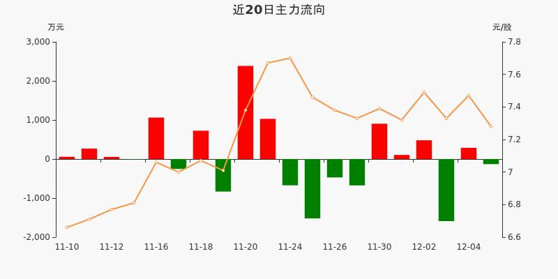 五矿发展:主力资金净流出130.4万元,净占比-1.73%(12-07)图3