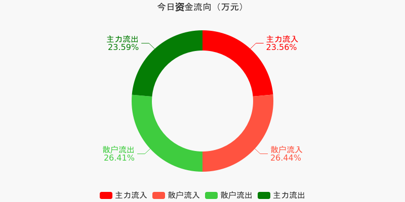 招商银行:主力资金净流出130.19万元,净占比-0.06%(12-04)图1