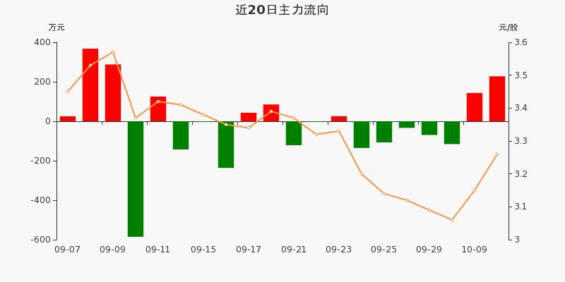 浙江广厦:主力资金净流入227.84万,净占比9.77%(10-12)图3