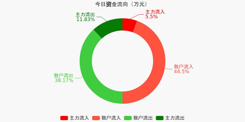 福建高速:主力资金净流出358.84万元,净占比-12.46%(12-09)图1