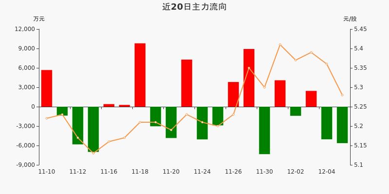 民生银行:主力资金净流出5636.13万元,净占比-10.85%(12-07)图3