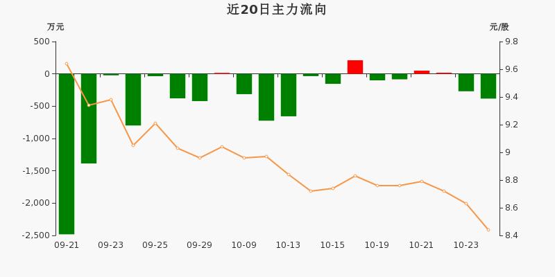 黄山旅游:主力资金净流出382.71万,净占比-15.30%(10-26)图3
