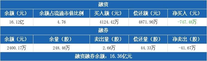 西部证券融资净偿还747.48万元,融券卖出2.66万股