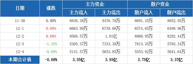 山东钢铁主力资金连续2周净流出合计9622.47万元