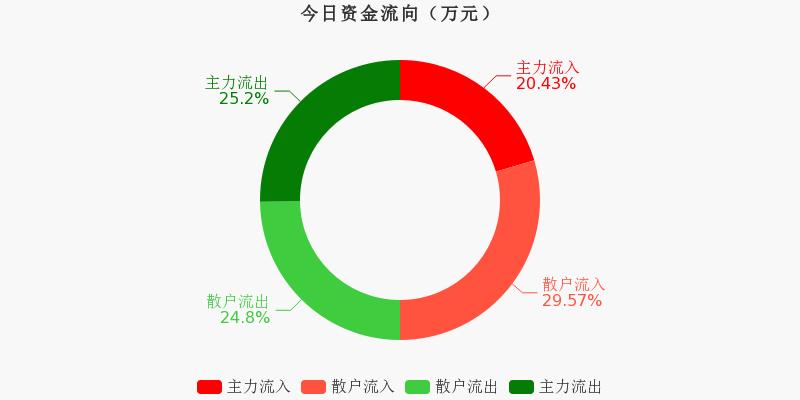 宝钢股份:主力资金连续5天净流出累计3.23亿元(12-01)图1