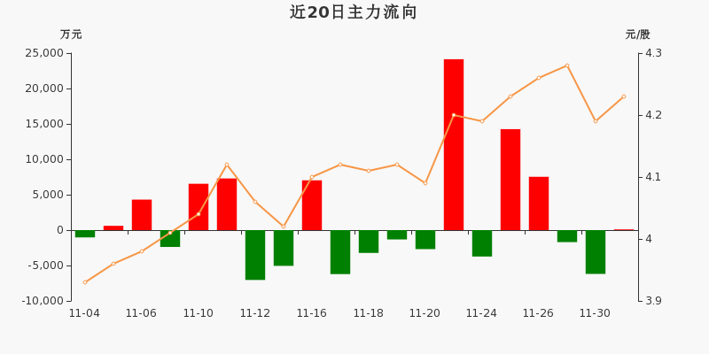中国石化:主力资金净流入97.2万元,净占比0.20%(12-01)图3