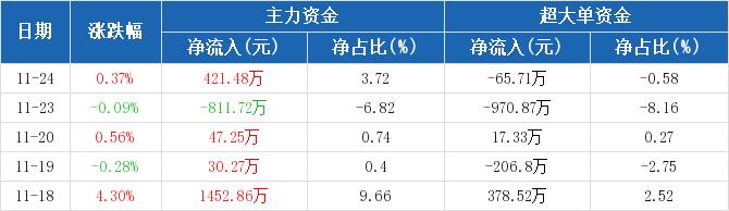 歌华有线:主力资金净流入421.48万元,净占比3.72%(11-24)图2