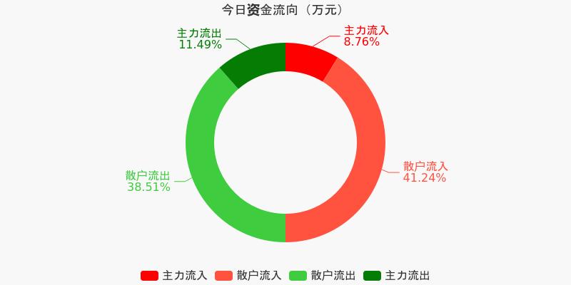 四川路桥:主力资金净流出520.65万元,净占比-5.39%(12-04)图1