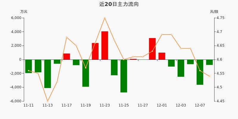 上港集团:主力资金连续5天净流出累计8596.72万元(12-08)图3
