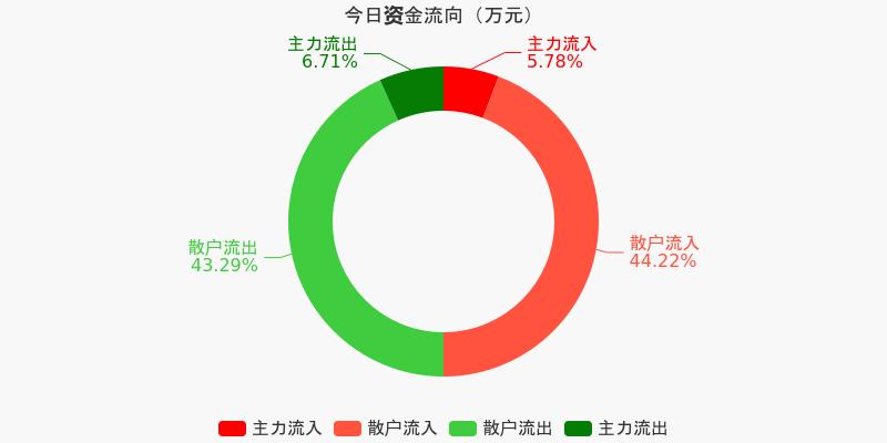 皖通高速:主力资金净流出80.53万元,净占比-1.84%(12-07)图1