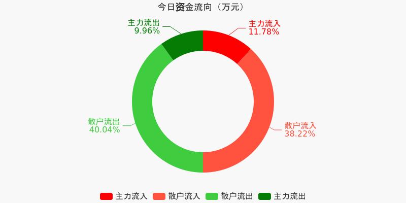 中直股份:主力资金净流入1236.46万元,净占比3.58%(12-04)图1