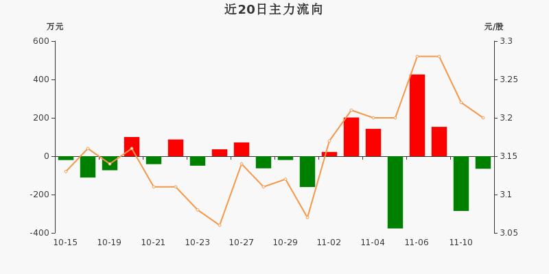 浙江广厦:主力资金净流出65.55万元,净占比-4.68%(11-11)图3