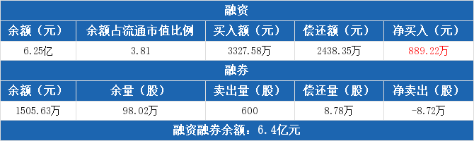 中国医药:融资净买入889.22万元,融资余额6.25亿元(11-24)