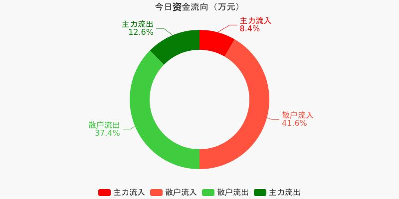 东风汽车:主力资金净流出1885.74万元,净占比-8.21%(12-10)图1