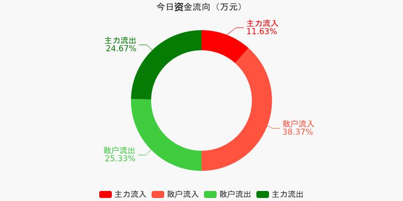 上港集团:主力资金连续4天净流出累计7815.76万元(12-07)图1