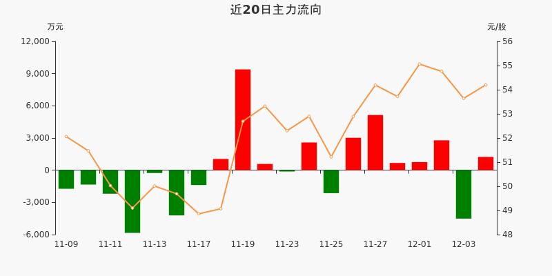 中直股份:主力资金净流入1236.46万元,净占比3.58%(12-04)图3