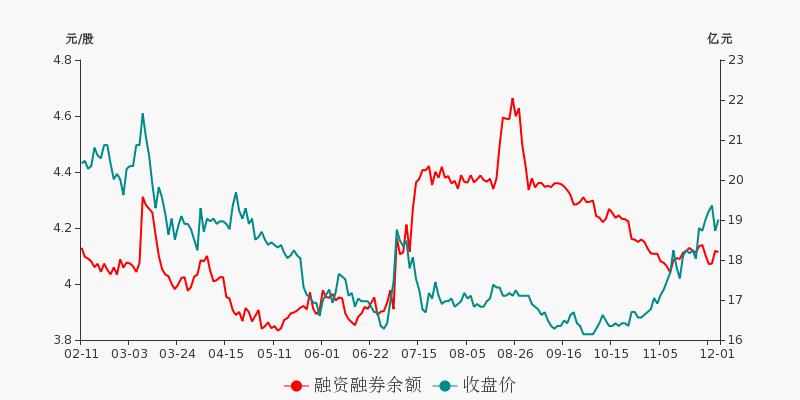 中国石化盘前回顾(12-01)图2