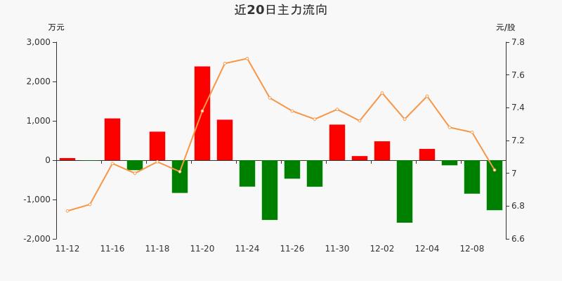 五矿发展:主力资金连续3天净流出累计2254.04万元(12-09)图3