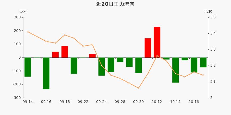 浙江广厦:主力资金连续5天净流出累计407.2万元(10-19)图3