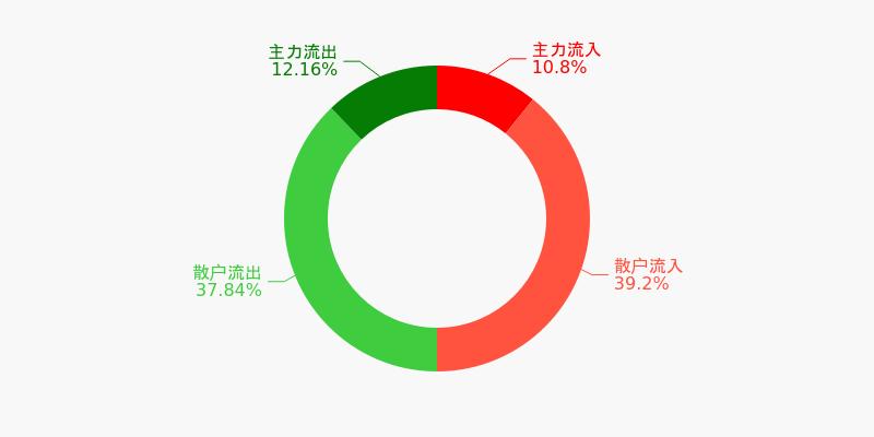 四川路桥盘前回顾(12-08)图1