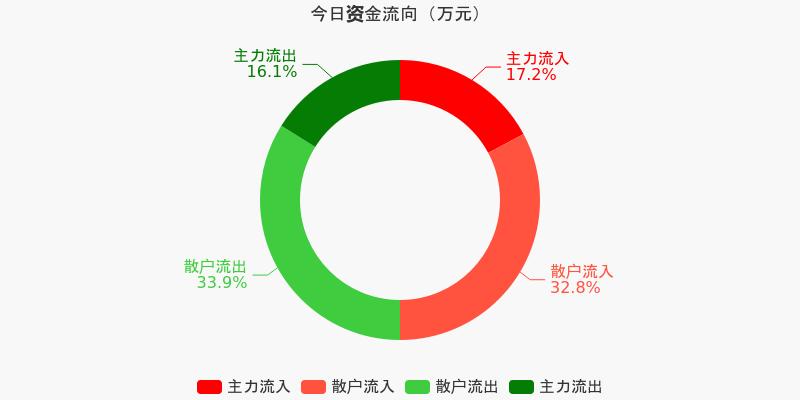 三一重工:主力资金净流入4786.51万元,净占比2.13%(12-11)图1