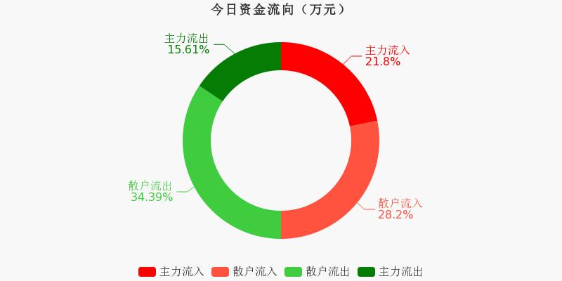 华能国际:主力资金净流入3697.06万元,净占比12.16%(11-26)图1