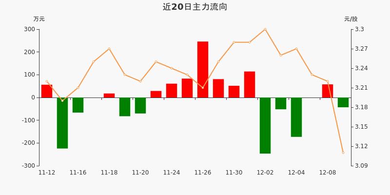 浙江广厦:主力资金净流出43.03万元,净占比-2.45%(12-09)图3