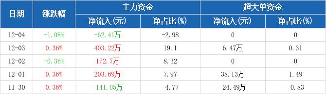 福建高速:主力资金净流出62.41万元,净占比-2.98%(12-04)图2