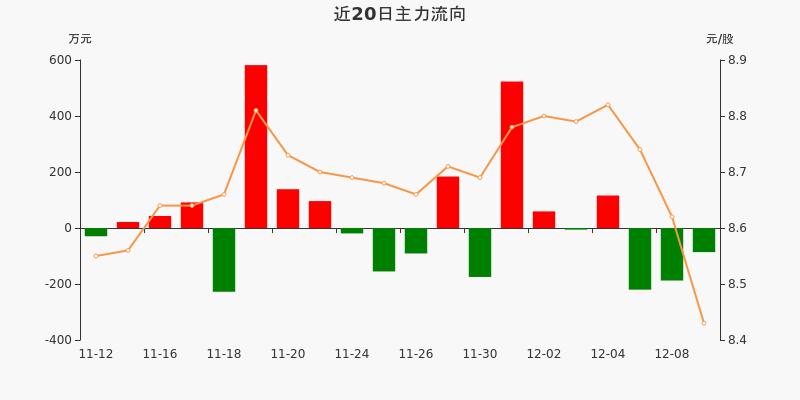 黄山旅游:主力资金连续3天净流出累计493.99万元(12-09)图3