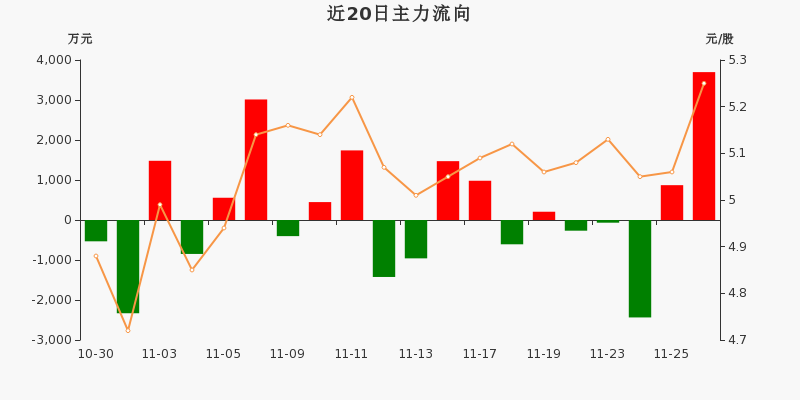华能国际:主力资金净流入3697.06万元,净占比12.16%(11-26)图3