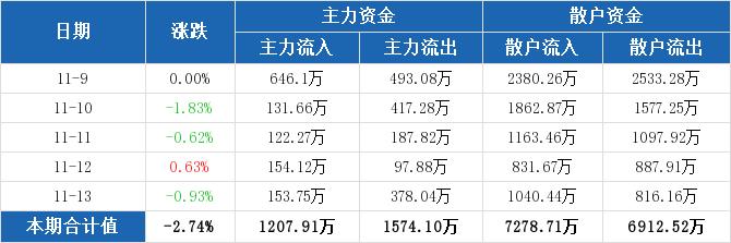 资金流向周汇总:浙江广厦本周主力资金净流出366.2万元