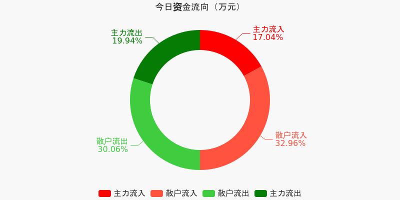 上港集团:主力资金连续3天净流出累计4178.87万元(12-04)图1