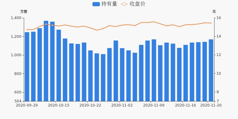 中国医药盘前回顾(11-20)图3