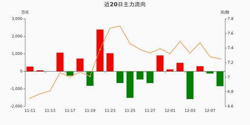 五矿发展:主力资金净流出851.88万元,净占比-16.35%(12-08)图3