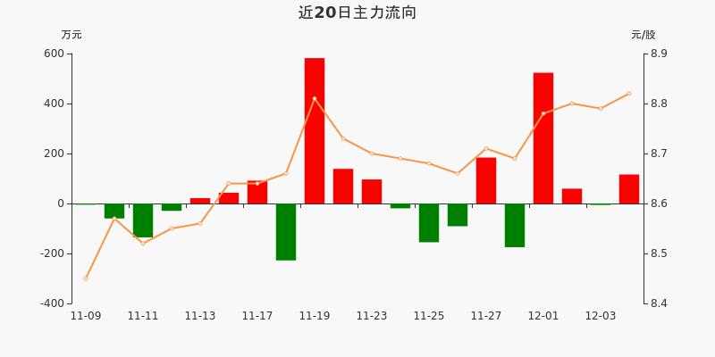 黄山旅游:主力资金净流入115.94万元,净占比6.24%(12-04)图3
