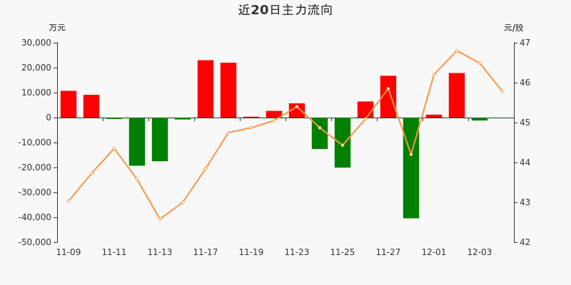 招商银行:主力资金净流出130.19万元,净占比-0.06%(12-04)图3
