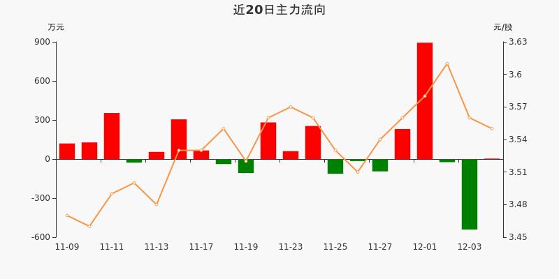 中原高速:主力资金净流入3.55万元,净占比0.26%(12-04)图3
