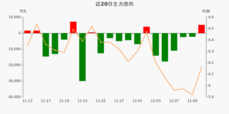 宝钢股份:主力资金净流入5163.17万元,净占比5.27%(12-10)图3