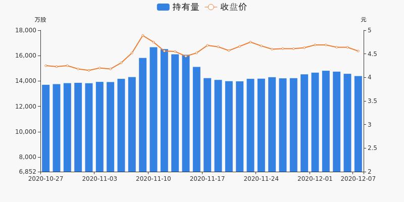 上港集团盘前回顾(12-07)图3