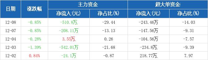中原高速:主力资金净流出510.8万元,净占比-29.44%(12-08)图2