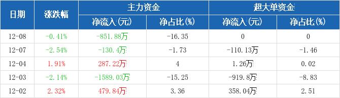五矿发展:主力资金净流出851.88万元,净占比-16.35%(12-08)图2