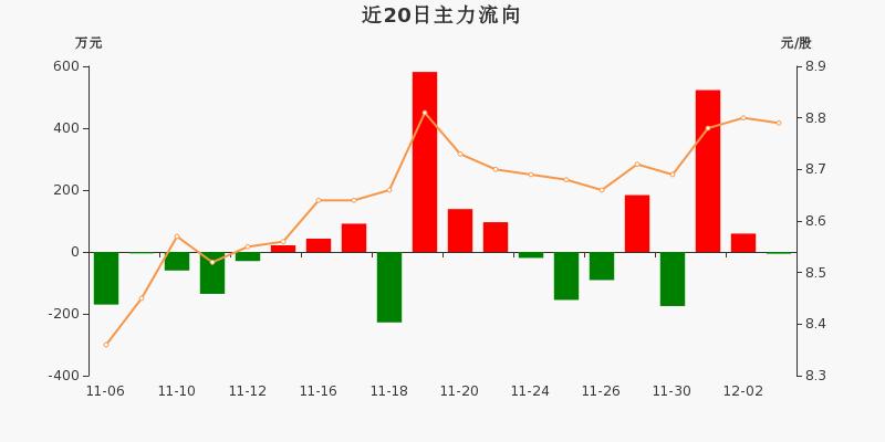 黄山旅游:主力资金净流出5.79万元,净占比-0.26%(12-03)图3