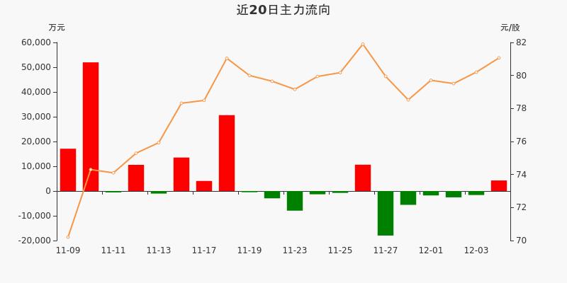 上海机场:主力资金净流入4265.84万元,净占比6.57%(12-04)图3